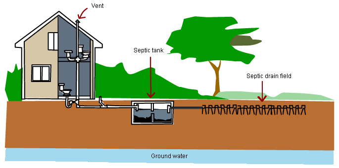 What You Need To Know About Houston Septic Tank Plumbing And Why Royal Flush Affordable Plumbing